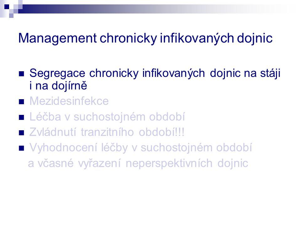 Management chronicky infikovaných dojnic Segregace chronicky infikovaných dojnic na stáji i na dojírně Mezidesinfekce Léčba v suchostojném období Zvlá