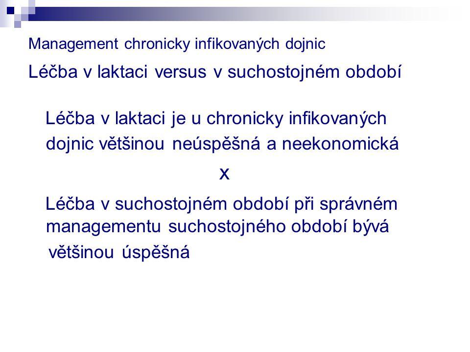 Management chronicky infikovaných dojnic Léčba v laktaci versus v suchostojném období Léčba v laktaci je u chronicky infikovaných dojnic většinou neús