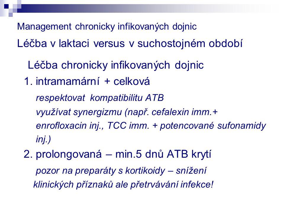 Management chronicky infikovaných dojnic Léčba v laktaci versus v suchostojném období Léčba chronicky infikovaných dojnic 1. intramamární + celková re