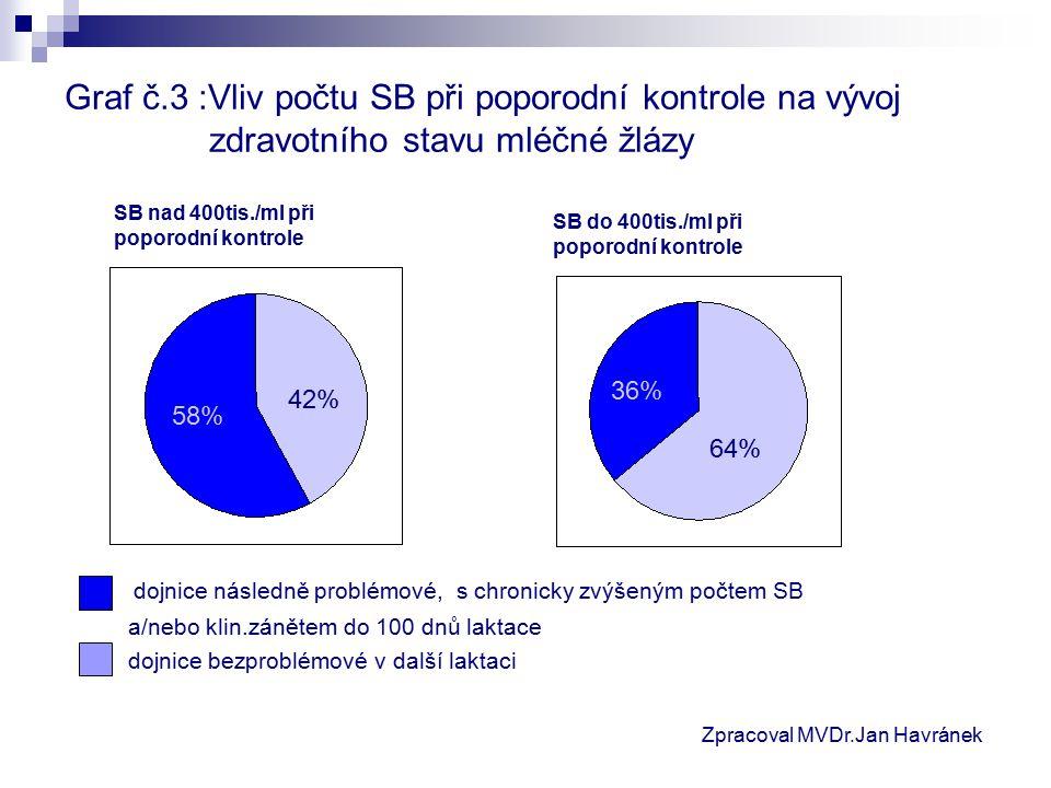 Graf č.3 :Vliv počtu SB při poporodní kontrole na vývoj zdravotního stavu mléčné žlázy dojnice následně problémové, s chronicky zvýšeným počtem SB a/nebo klin.zánětem do 100 dnů laktace dojnice bezproblémové v další laktaci 58% 42% 36% 64% SB nad 400tis./ml při poporodní kontrole SB do 400tis./ml při poporodní kontrole Zpracoval MVDr.Jan Havránek