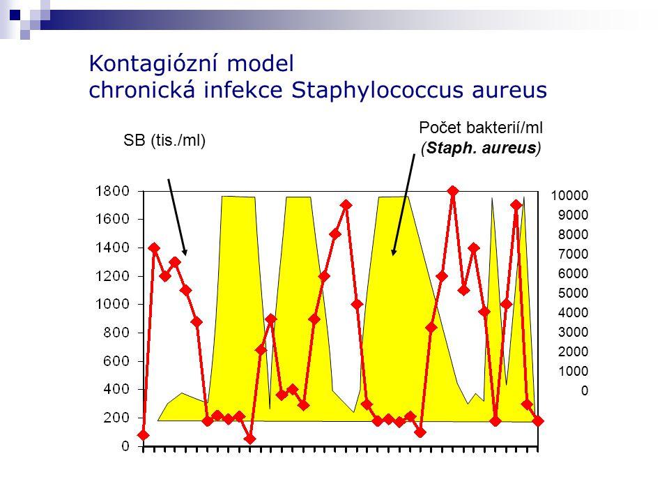 SB (tis./ml) Počet bakterií/ml (Staph. aureus) 10000 9000 8000 7000 6000 5000 4000 3000 2000 1000 0 Kontagiózní model chronická infekce Staphylococcus