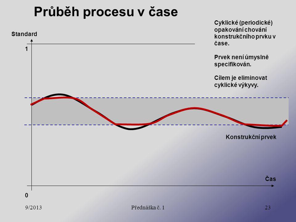 9/2013Přednáška č. 123 Průběh procesu v čase Konstrukční prvek Cyklické (periodické) opakování chování konstrukčního prvku v čase. Prvek není úmyslně