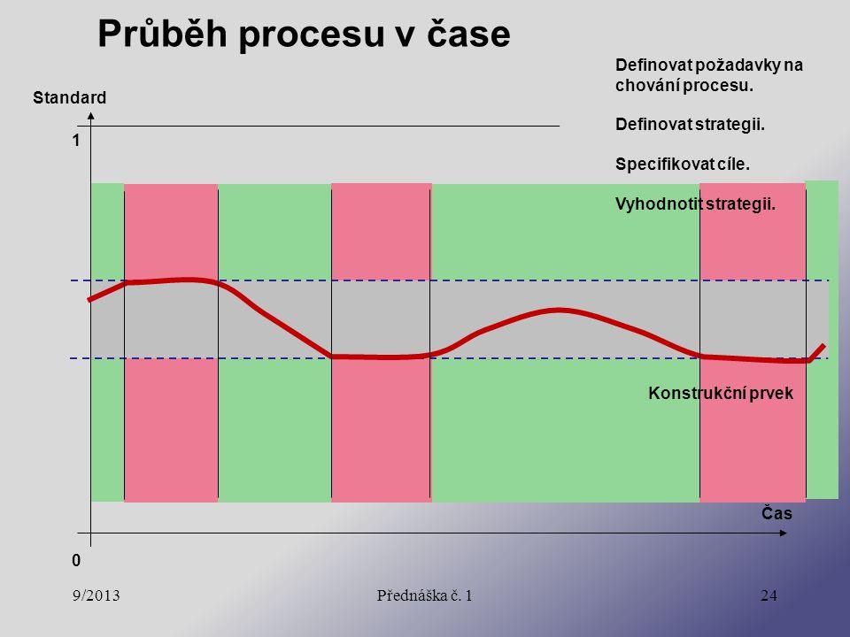 9/2013Přednáška č. 124 Průběh procesu v čase Konstrukční prvek Definovat požadavky na chování procesu. Definovat strategii. Specifikovat cíle. Vyhodno