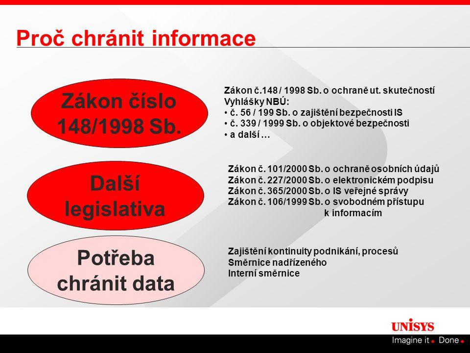 Proč chránit informace Zákon číslo 148/1998 Sb. Potřeba chránit data Zákon č.148 / 1998 Sb.