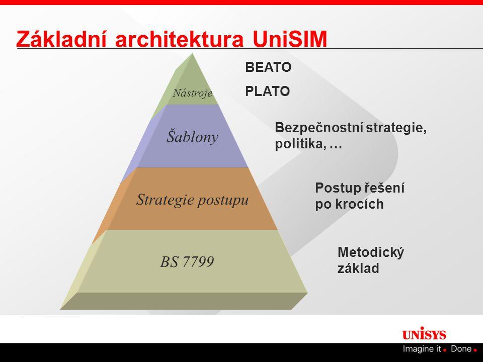 Základní architektura UniSIM Nástroje Šablony Strategie postupu BS 7799 Metodický základ Bezpečnostní strategie, politika, … BEATO PLATO Postup řešení po krocích