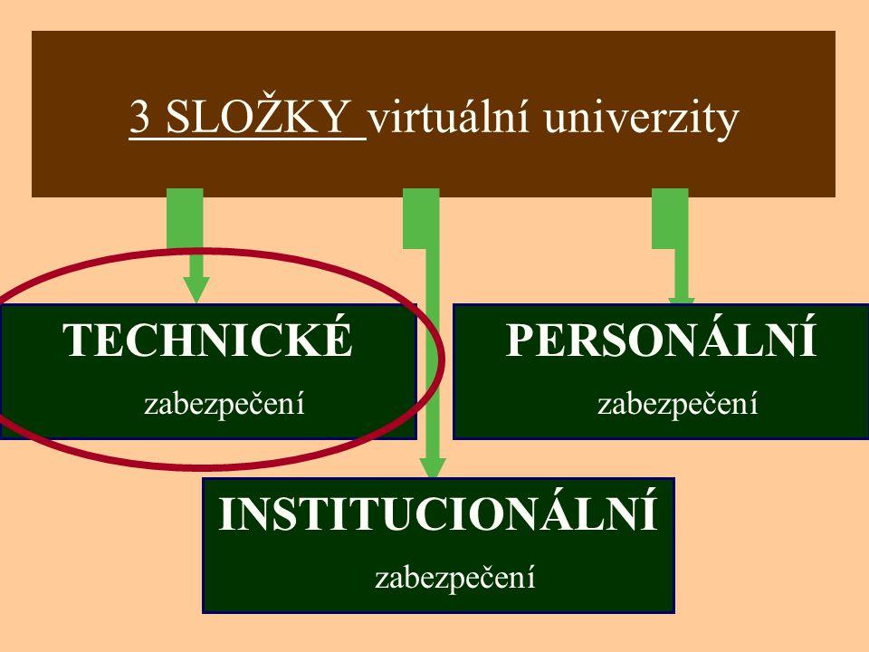 3 SLOŽKY virtuální univerzity TECHNICKÉ zabezpečení PERSONÁLNÍ zabezpečení INSTITUCIONÁLNÍ zabezpečení