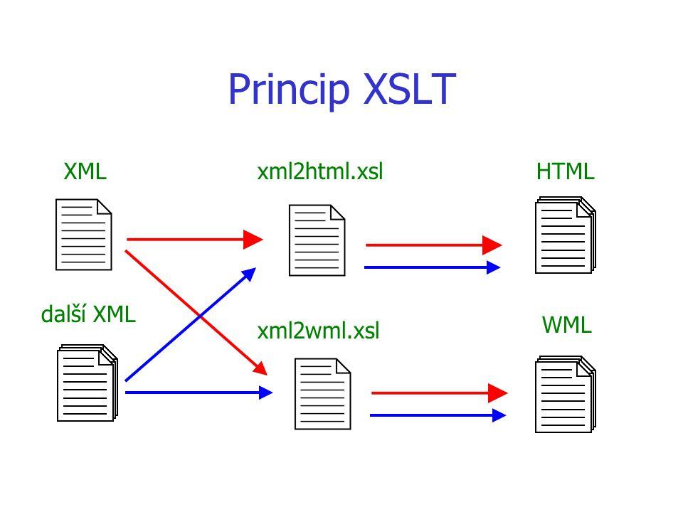 Princip XSLT XMLxml2html.xsl xml2wml.xsl HTML WML další XML