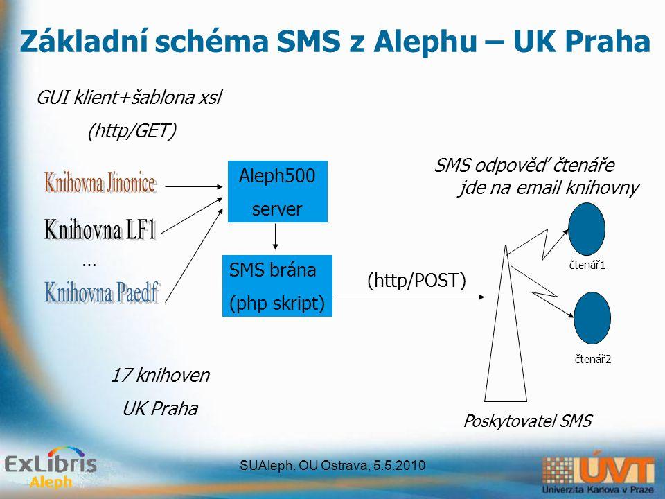 SUAleph, OU Ostrava, 5.5.2010 Základní schéma SMS z Alephu – UK Praha Aleph500 server SMS brána (php skript) čtenář1 čtenář2 … Poskytovatel SMS 17 kni