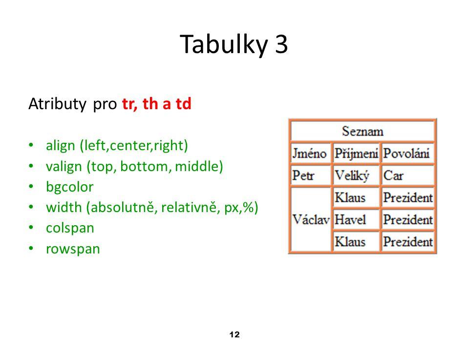 12 Tabulky 3 Atributy pro tr, th a td align (left,center,right) valign (top, bottom, middle) bgcolor width (absolutně, relativně, px,%) colspan rowspa