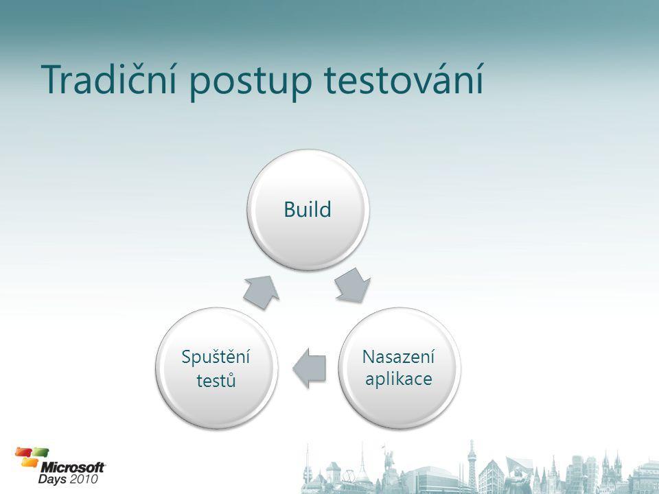 Tradiční postup testování Build Nasazení aplikace Spuštění testů