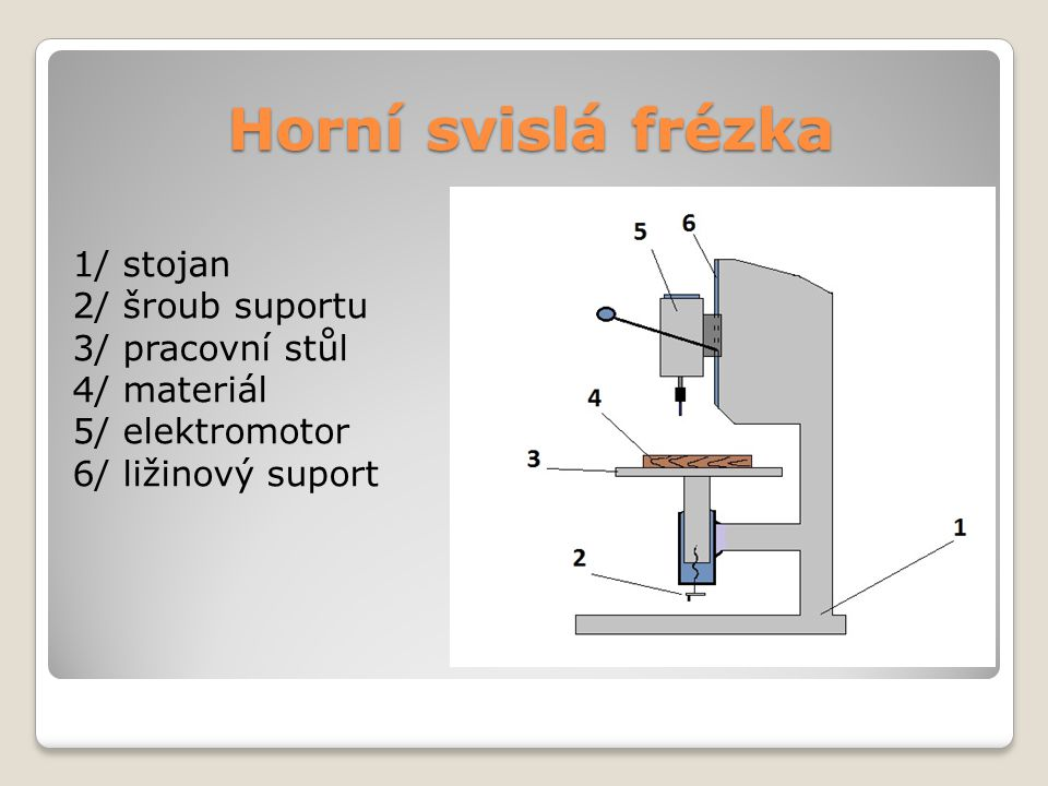 Horní svislá frézka 1/ stojan 2/ šroub suportu 3/ pracovní stůl 4/ materiál 5/ elektromotor 6/ ližinový suport
