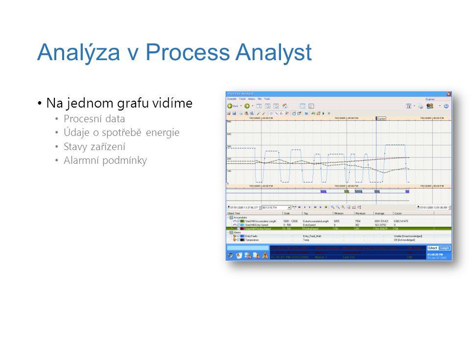 Na jednom grafu vidíme Procesní data Údaje o spotřebě energie Stavy zařízení Alarmní podmínky Analýza v Process Analyst