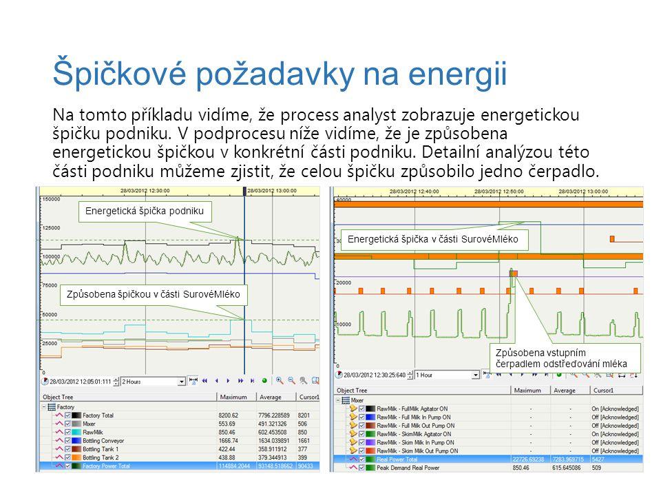 Na tomto příkladu vidíme, že process analyst zobrazuje energetickou špičku podniku. V podprocesu níže vidíme, že je způsobena energetickou špičkou v k