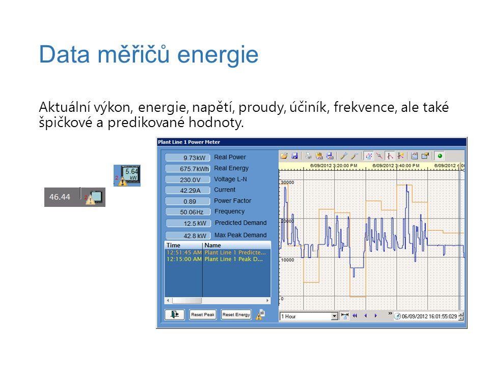 Aktuální výkon, energie, napětí, proudy, účiník, frekvence, ale také špičkové a predikované hodnoty.