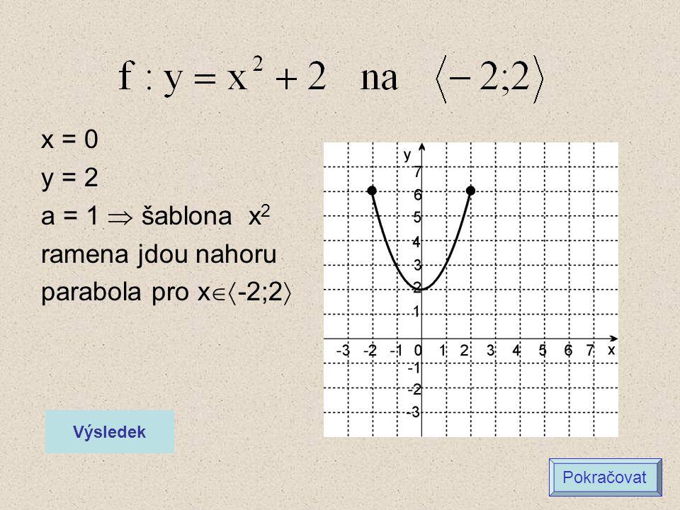 x = 3 y = 2 a = 2  šablona 2x 2 ramena jdou nahoru parabola pro x  2;4  Výsledek Pokračovat