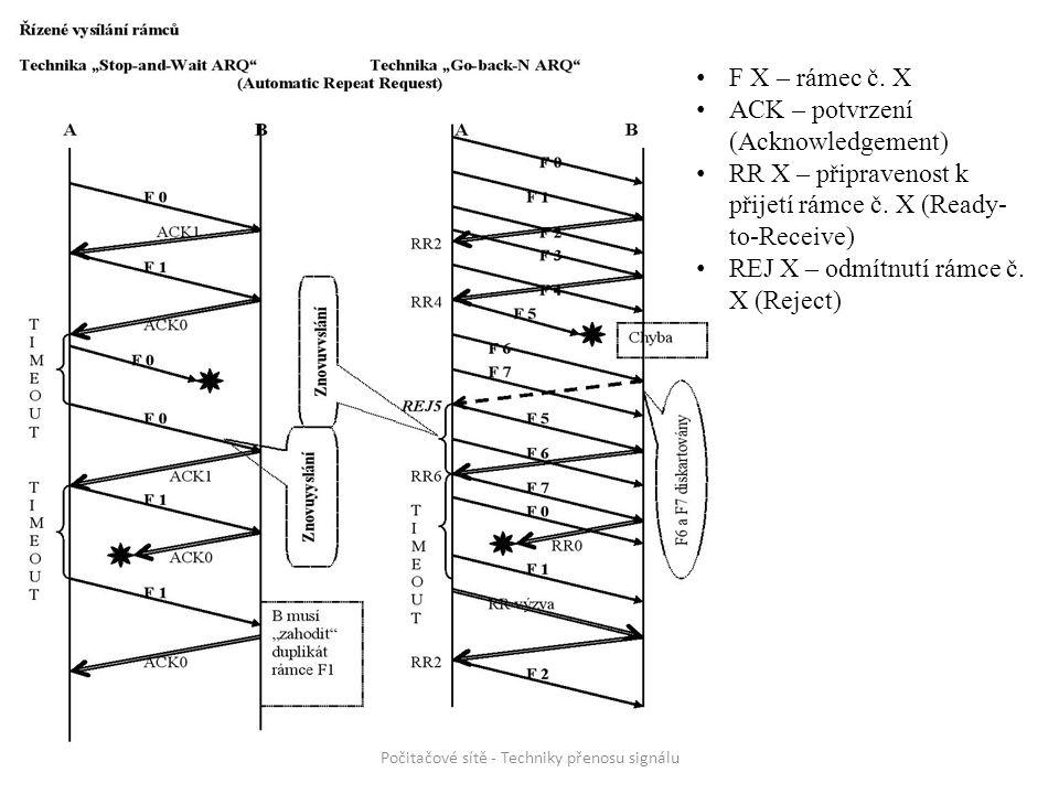 Počitačové sítě - Techniky přenosu signálu F X – rámec č. X ACK – potvrzení (Acknowledgement) RR X – připravenost k přijetí rámce č. X (Ready- to-Rece