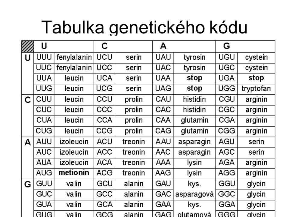 Tabulka genetického kódu