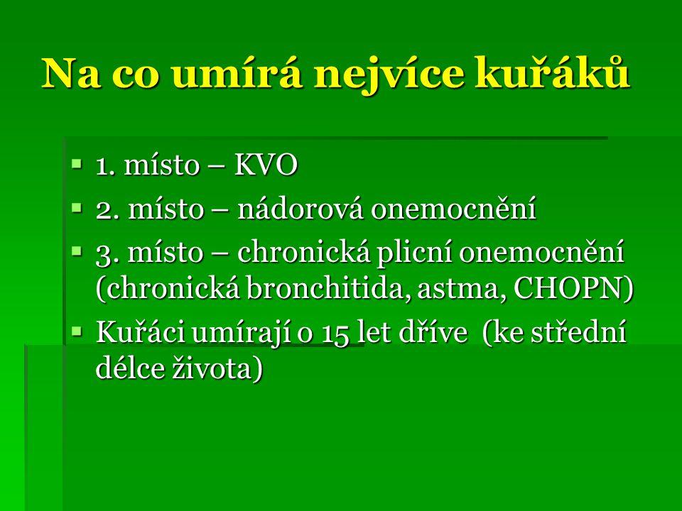 Na co umírá nejvíce kuřáků  1.místo – KVO  2. místo – nádorová onemocnění  3.