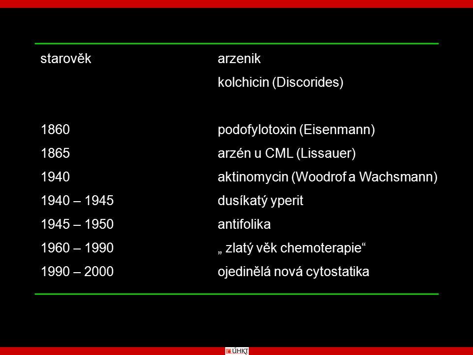 Fludarabin Taxol 2-Chlorodeoxyadenosin Amsacrin Mitoxantron Pentostatin Carboplatin Ifosamid/Mesna Etoposid Estramustin Streptozotocin Aminoglutethimid Tamoxifen Cisplatin Bleomycin Doxorubicin Teniposid Dacarbazin Asparaginasa Hexamethylmelamin Daunorubicin Cytarabin Procarbazin Lomustin Hydroxyurea Melphalan Carmustin Vincristin Vinblastin Mitotan Cyclophosphamid 5-Fluorodeoxyuridin 5-Fluorouracil Mitomycin C Busulfan Dactinomycin 6-Thioguanin Thio-TEPA Chlorambucil 6-Mercaptopurin Methotrexat Prednison Aminopterin Dusíkatý yperit 19401950 1960 197019801990 19401950 1960 197019801990 ROK ZAVEDENÍ DO KLINICKÉ PRAXE