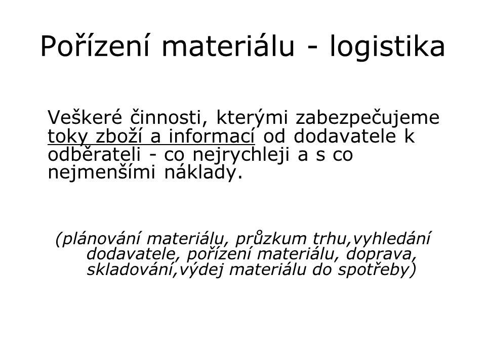 Pořízení materiálu - logistika Veškeré činnosti, kterými zabezpečujeme toky zboží a informací od dodavatele k odběrateli - co nejrychleji a s co nejmenšími náklady.