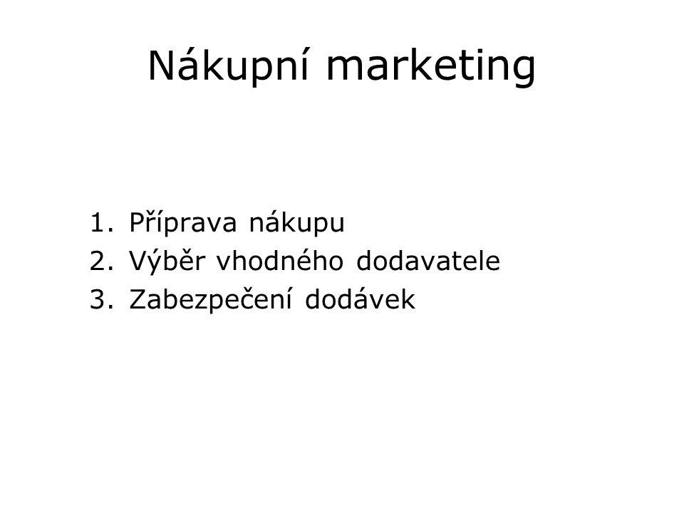 Nákupní marketing 1.Příprava nákupu 2.Výběr vhodného dodavatele 3.Zabezpečení dodávek
