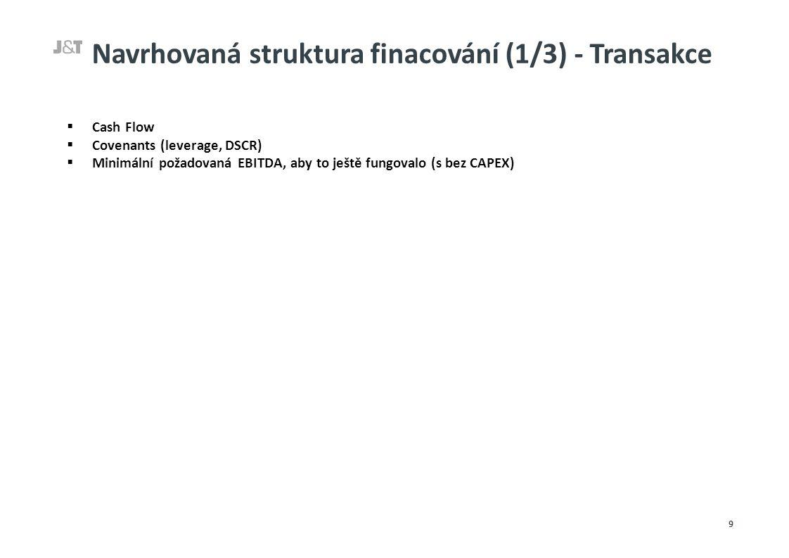 Navrhovaná struktura finacování (2/3) - Transakce  Klíčové parametry nového dluhu / potranších (s Tatrou) 10