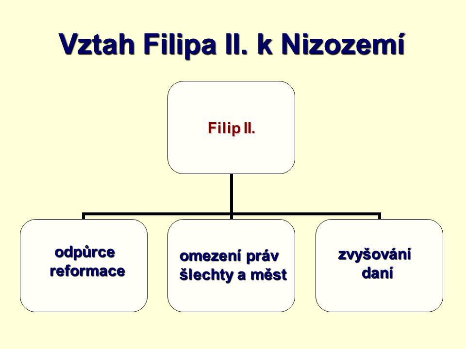 Vztah Filipa II. k Nizozemí Filip II. odpůrcereformace omezení práv šlechty a měst zvyšovánídaní