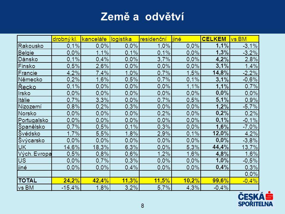 8 Země a odvětví drobný kl.kancelářelogistikaresidenčníjiné CELKEM vs BM Rakousko0,1%0,0% 1,0%0,0% 1,1% -3,1% Belgie0,0%1,1%0,1% 0,0% 1,3% -3,2% Dánsko0,1%0,4%0,0%3,7%0,0% 4,2% 2,8% Finsko0,5%2,6%0,0% 3,1% 1,4% Francie4,2%7,4%1,0%0,7%1,5% 14,8% -2,2% Německo0,2%1,6%0,5%0,7%0,1% 3,1% -0,6% Řecko 0,1%0,0% 1,1% 0,7% Irsko0,0% Itálie0,7%3,3%0,0%0,7%0,5% 5,1% 0,9% Nizozemí0,8%0,2%0,3%0,0% 1,2% -5,7% Norsko0,0% 0,2%0,0% 0,2% Portugalsko0,0% 0,1% -0,1% Španělsko0,7%0,5%0,1%0,3%0,0% 1,6% -7,0% Švédsko1,7%5,5%1,8%2,9%0,1% 12,0% 4,2% Švýcarsko0,0% -3,8% UK14,6%18,3%6,3%0,0%5,3% 44,4% 13,7% Vých.