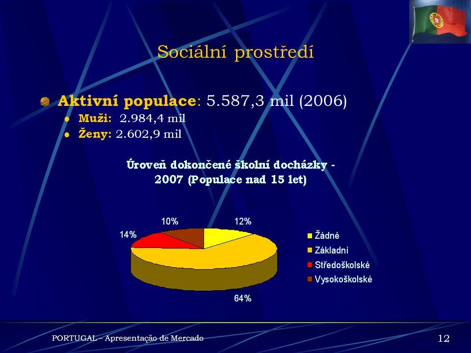 Populace : 10.599.095 (2006) SOCIÁLNÍ PROSTŘEDÍ PORTUGAL – Apresentação de Mercado 11 Rozloha : 92.090,1 Km 2
