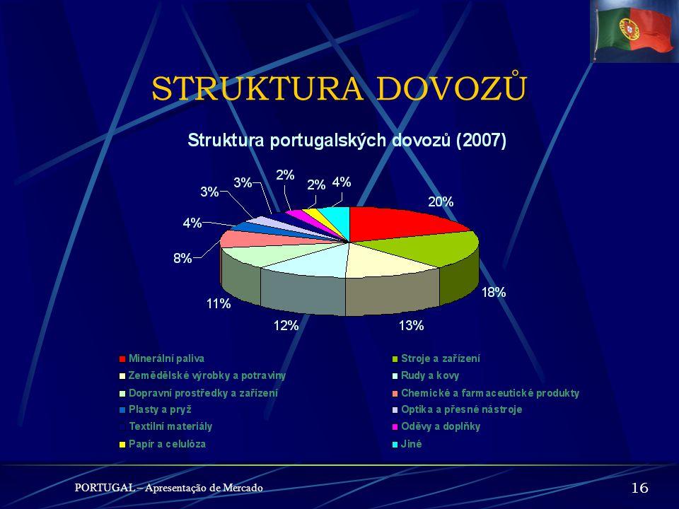 PORTUGAL – Apresentação de Mercado 1515 DOVOZY (2007) – mil. € 1º - Španělsko17.224,1 30,3% 2º - Německo7.318,4 12,9% 3º - Francie4.767,6 8,4% 4º - It