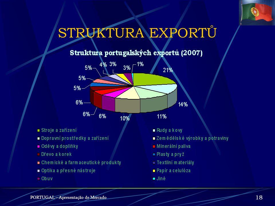 PORTUGAL – Apresentação de Mercado 17 EXPORTY (2007) – MIL. € 1º - Španělsko10.216,6 23,7% 2º - Německo4.879,3 13,0% 3º - Francie4.534,8 12,1% 4º - Ve