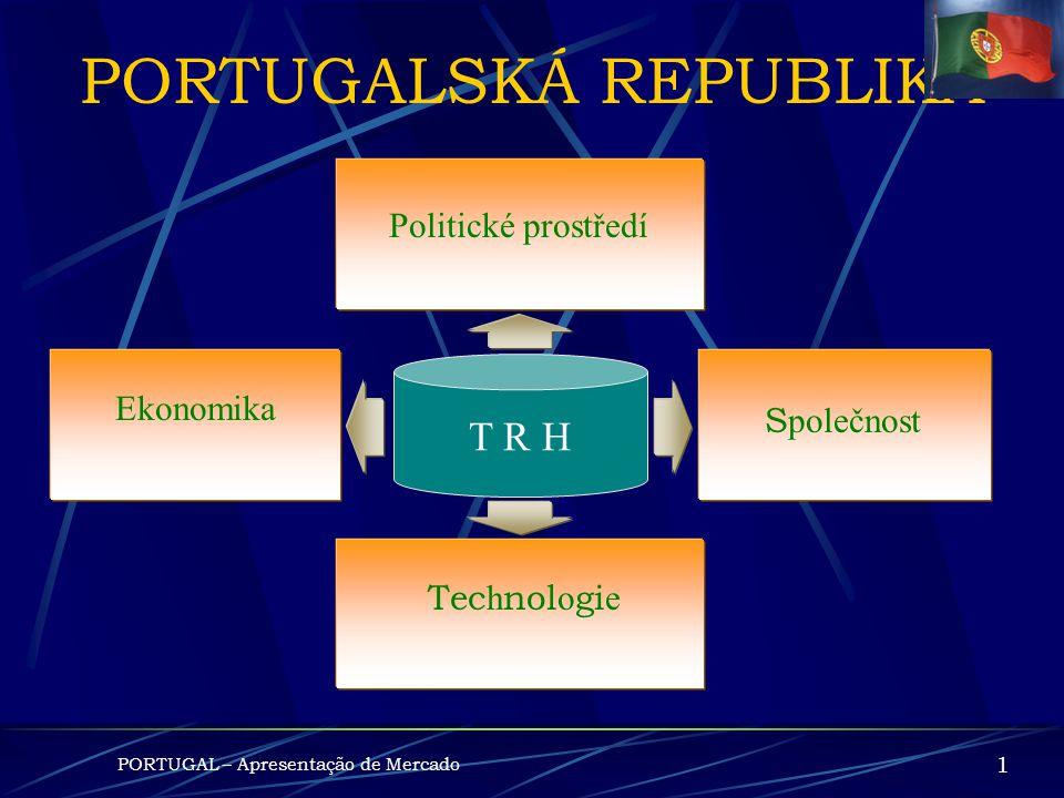 PORTUGAL PORTUGALSKO Prezentace ekonomiky a trhu
