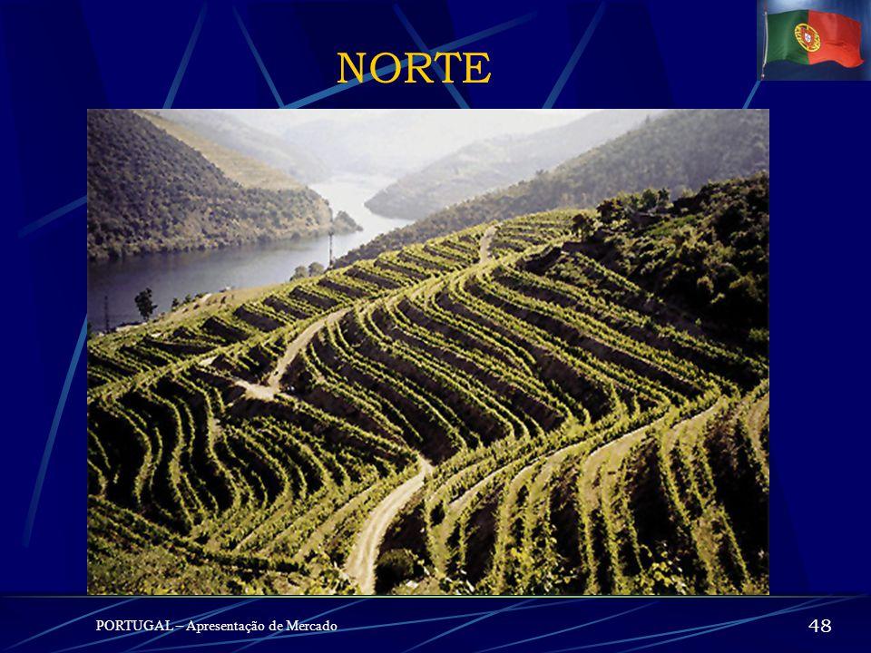 NORTE PORTUGAL – Apresentação de Mercado 47