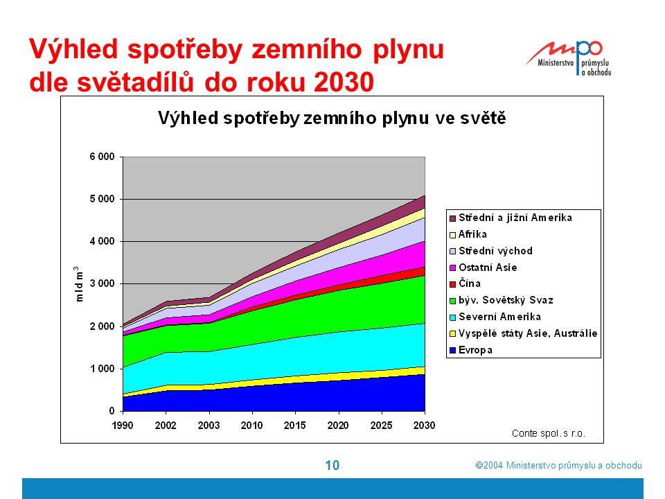  2004  Ministerstvo průmyslu a obchodu 10 Výhled spotřeby zemního plynu dle světadílů do roku 2030