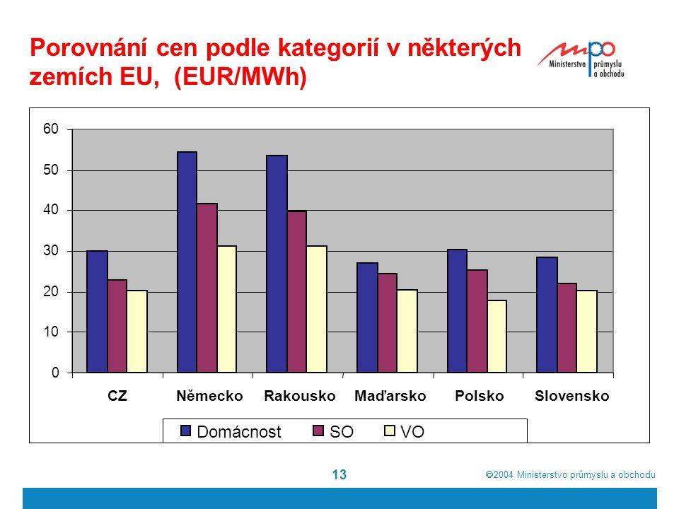  2004  Ministerstvo průmyslu a obchodu 13 Porovnání cen podle kategorií v některých zemích EU, (EUR/MWh) 0 10 20 30 40 50 60 CZNěmeckoRakouskoMaďarskoPolskoSlovensko DomácnostSOVO