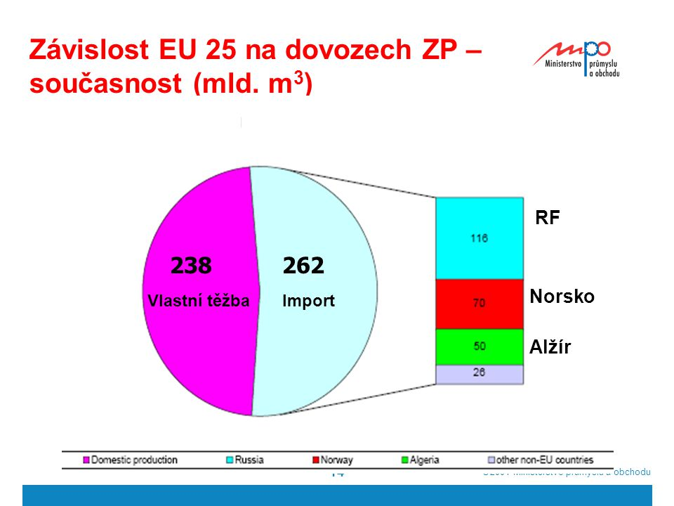  2004  Ministerstvo průmyslu a obchodu 14 Závislost EU 25 na dovozech ZP – současnost (mld.