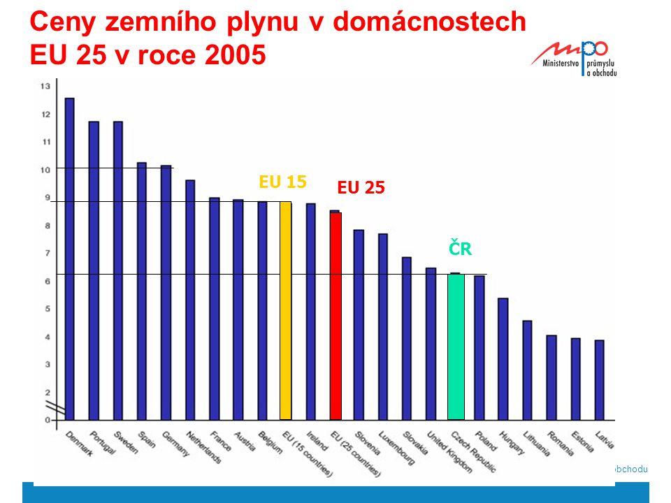  2004  Ministerstvo průmyslu a obchodu 15 Ceny zemního plynu v domácnostech EU 25 v roce 2005 EU 25 EU 15 ČR