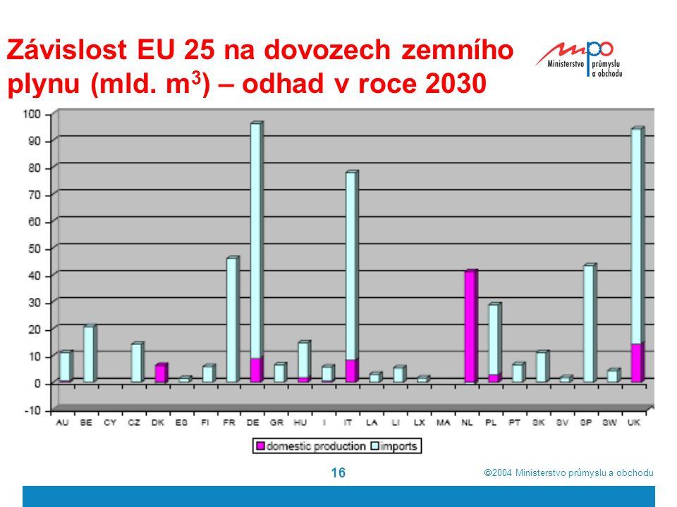  2004  Ministerstvo průmyslu a obchodu 16 Závislost EU 25 na dovozech zemního plynu (mld.