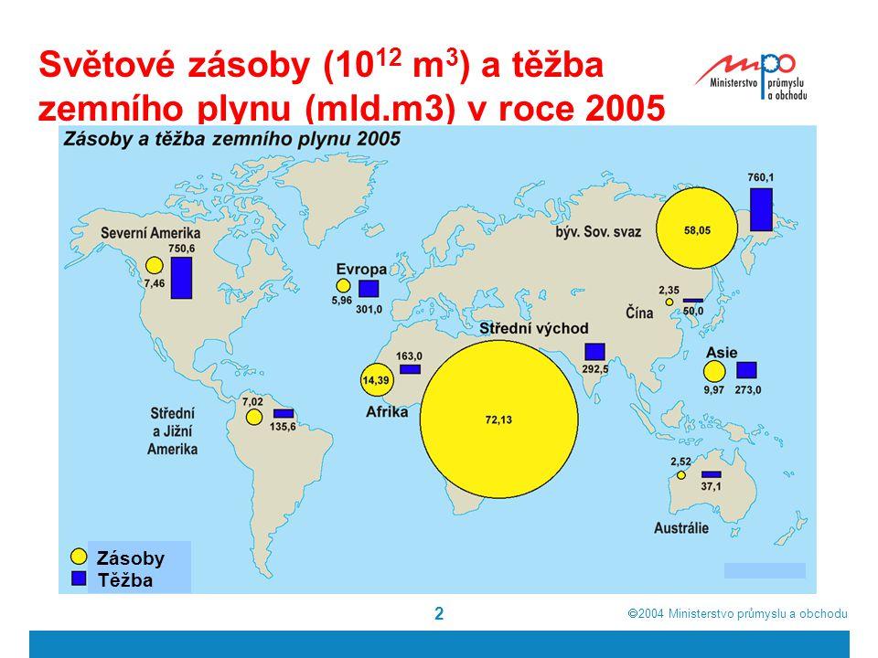  2004  Ministerstvo průmyslu a obchodu 2 Světové zásoby (10 12 m 3 ) a těžba zemního plynu (mld.m3) v roce 2005 Zásoby Těžba