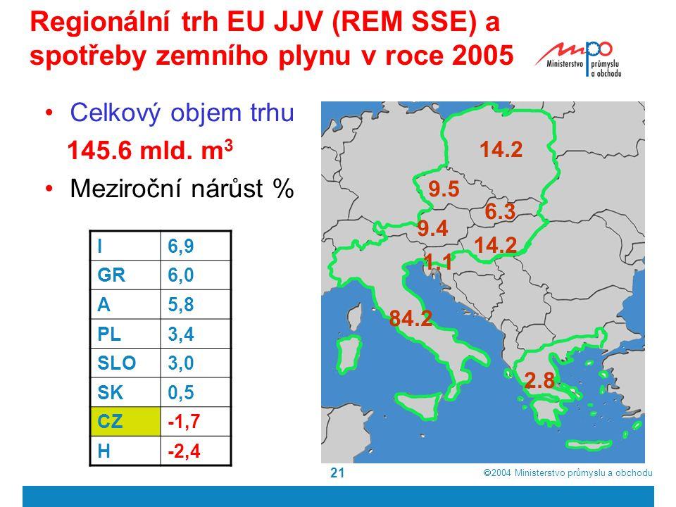  2004  Ministerstvo průmyslu a obchodu 21 Regionální trh EU JJV (REM SSE) a spotřeby zemního plynu v roce 2005 9.5 2.8 Celkový objem trhu 145.6 mld.