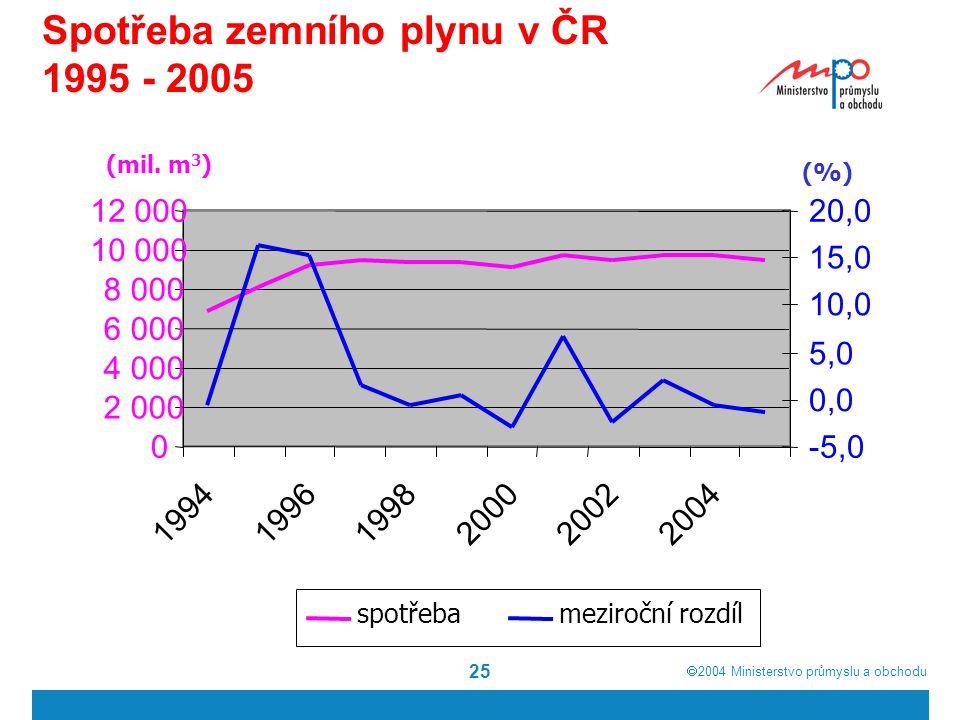  2004  Ministerstvo průmyslu a obchodu 25 Spotřeba zemního plynu v ČR 1995 - 2005 0 2 000 4 000 6 000 8 000 10 000 12 000 199419961998200020022004 -5,0 0,0 5,0 10,0 15,0 20,0 spotřebameziroční rozdíl (mil.