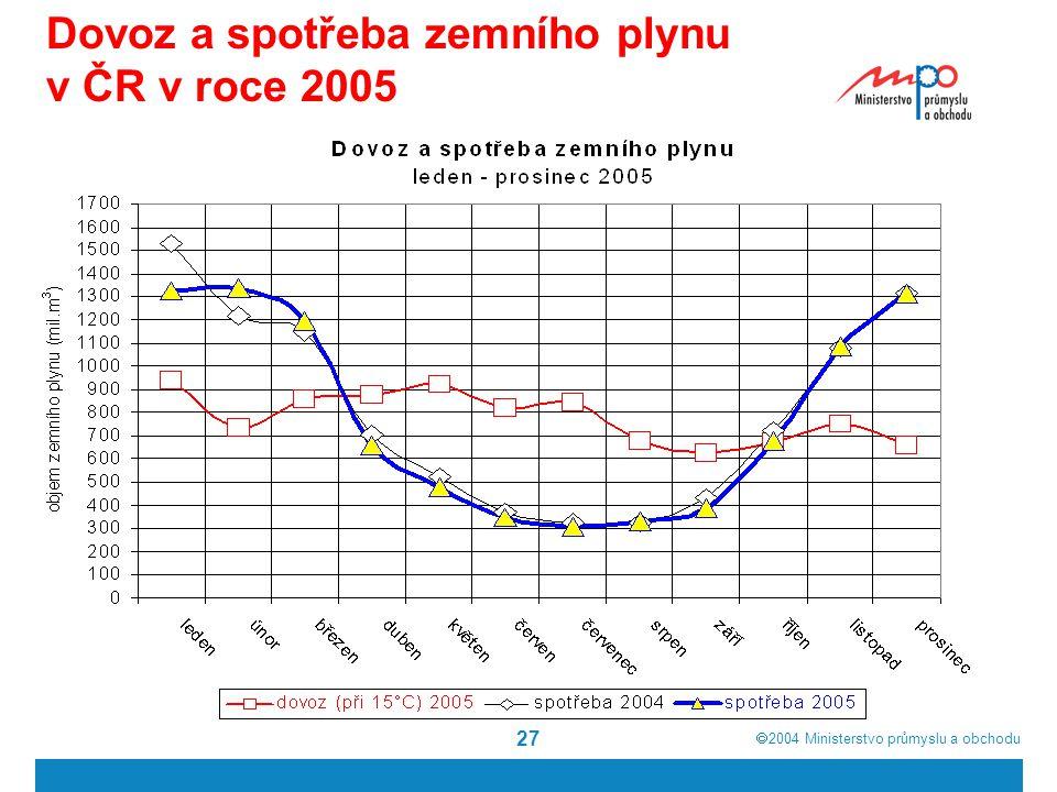  2004  Ministerstvo průmyslu a obchodu 27 Dovoz a spotřeba zemního plynu v ČR v roce 2005
