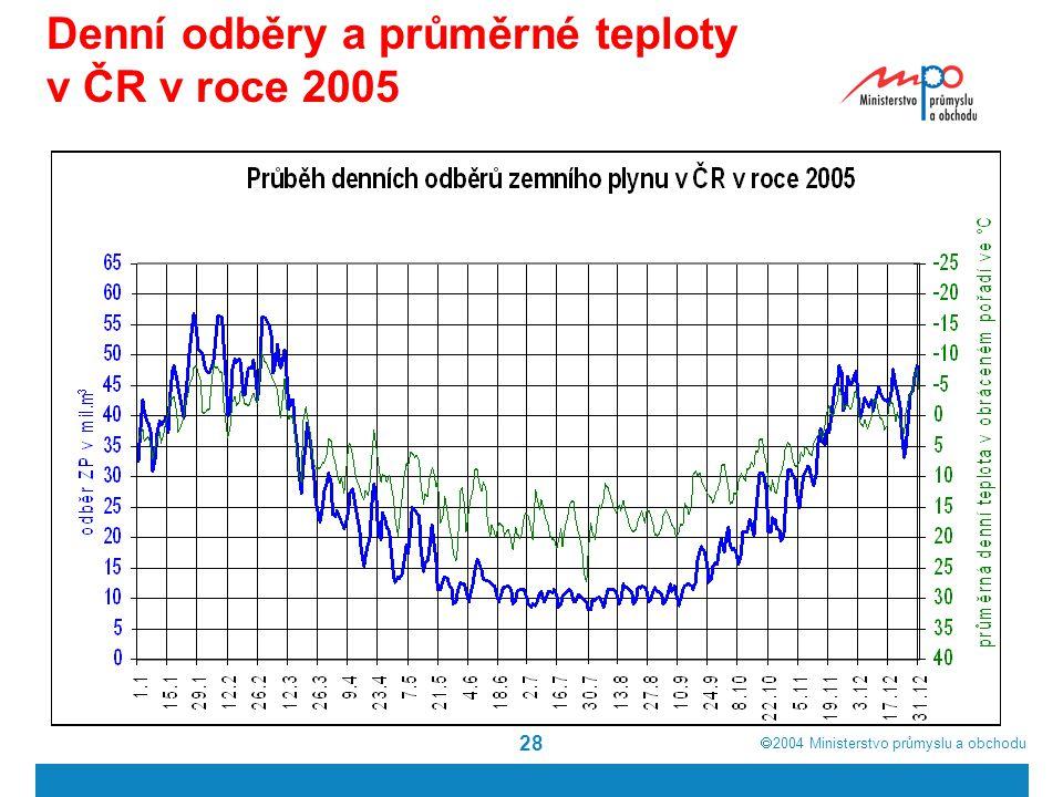  2004  Ministerstvo průmyslu a obchodu 28 Denní odběry a průměrné teploty v ČR v roce 2005
