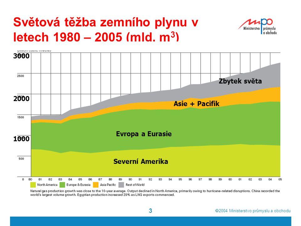  2004  Ministerstvo průmyslu a obchodu 3 Světová těžba zemního plynu v letech 1980 – 2005 (mld.