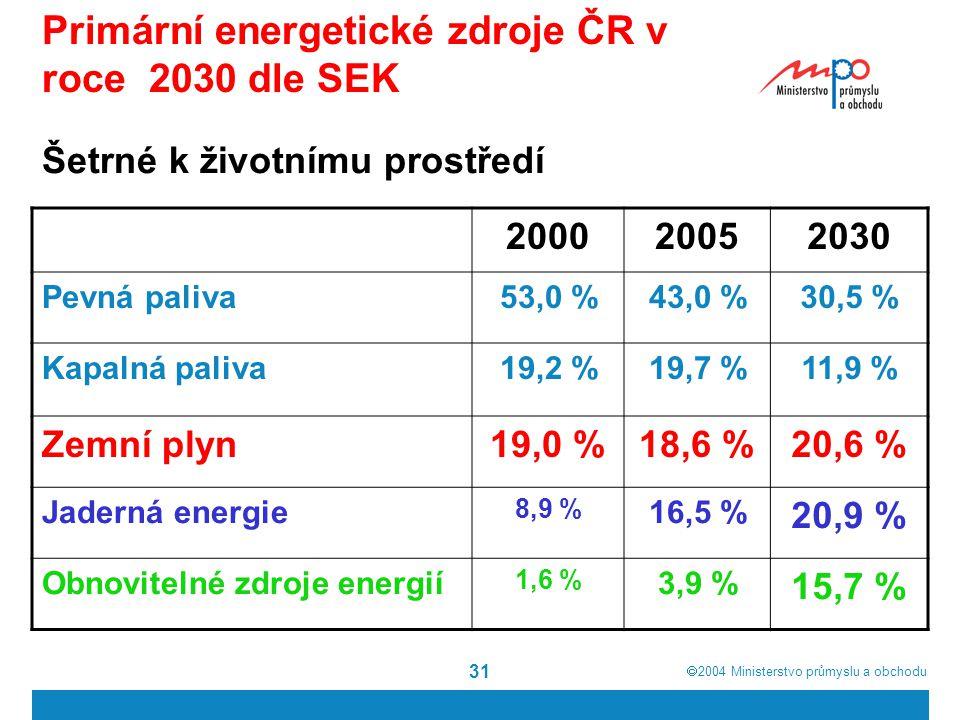  2004  Ministerstvo průmyslu a obchodu 31 Primární energetické zdroje ČR v roce 2030 dle SEK Šetrné k životnímu prostředí 200020052030 Pevná paliva53,0 %43,0 %30,5 % Kapalná paliva19,2 %19,7 %11,9 % Zemní plyn19,0 %18,6 %20,6 % Jaderná energie 8,9 % 16,5 % 20,9 % Obnovitelné zdroje energií 1,6 % 3,9 % 15,7 %