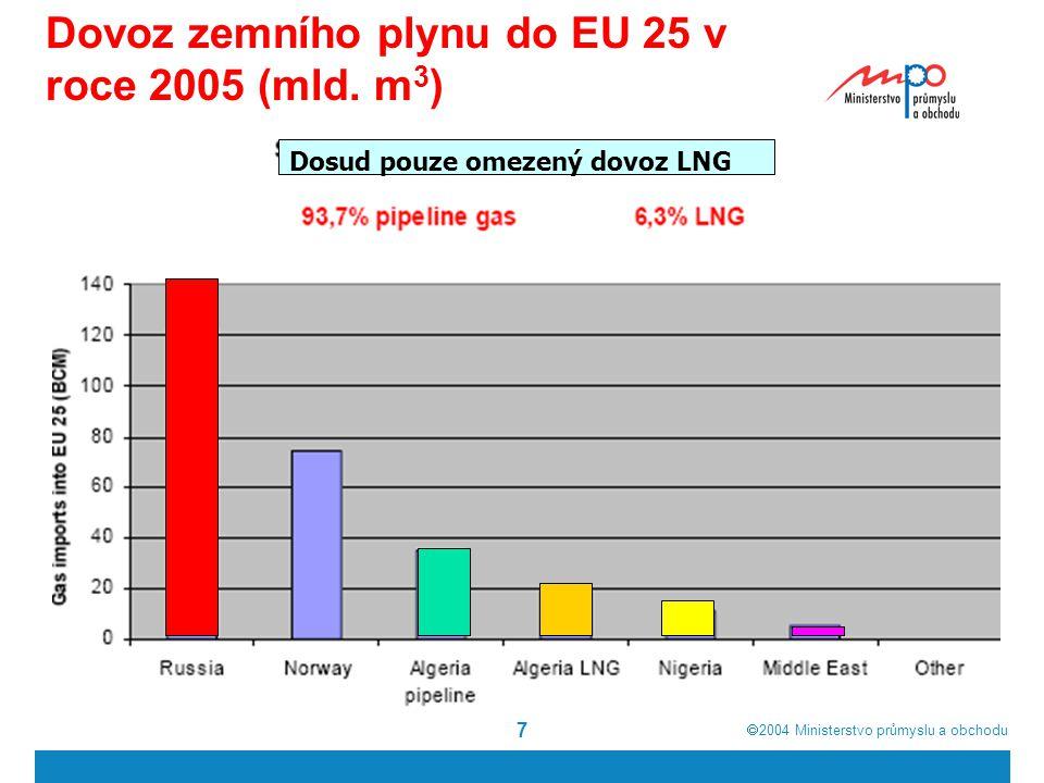  2004  Ministerstvo průmyslu a obchodu 7 Dovoz zemního plynu do EU 25 v roce 2005 (mld.
