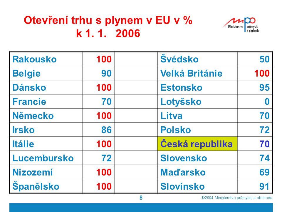  2004  Ministerstvo průmyslu a obchodu 8 Otevření trhu s plynem v EU v % k 1.