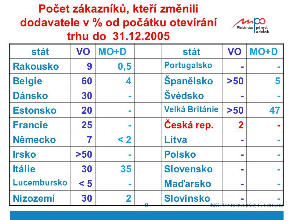  2004  Ministerstvo průmyslu a obchodu 9 Počet zákazníků, kteří změnili dodavatele v % od počátku otevírání trhu do 31.12.2005 státVOMO+DstátVOMO+D Rakousko90,5 Portugalsko -- Belgie604Španělsko>505 Dánsko30-Švédsko-- Estonsko20- Velká Británie >5047 Francie25-Česká rep.2- Německo7< 2Litva-- Irsko>50-Polsko-- Itálie3035Slovensko-- Lucembursko < 5-Maďarsko-- Nizozemí302Slovinsko--