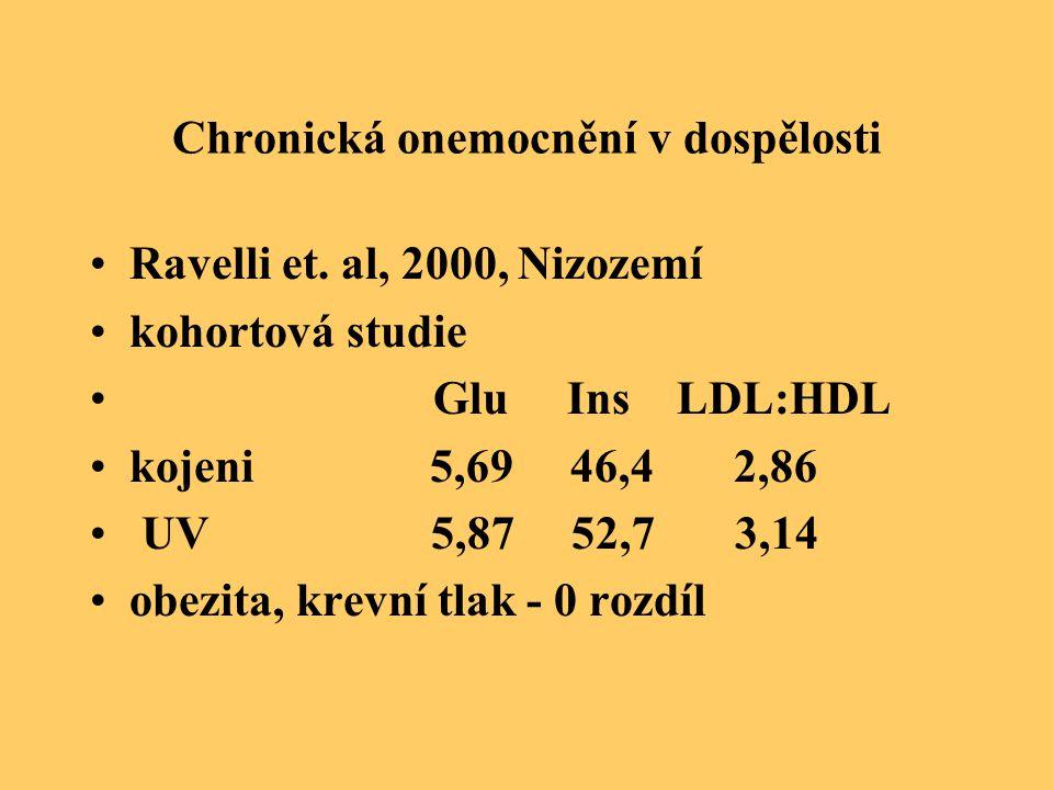 Chronická onemocnění v dospělosti Ravelli et. al, 2000, Nizozemí kohortová studie Glu Ins LDL:HDL kojeni 5,69 46,4 2,86 UV 5,87 52,7 3,14 obezita, kre