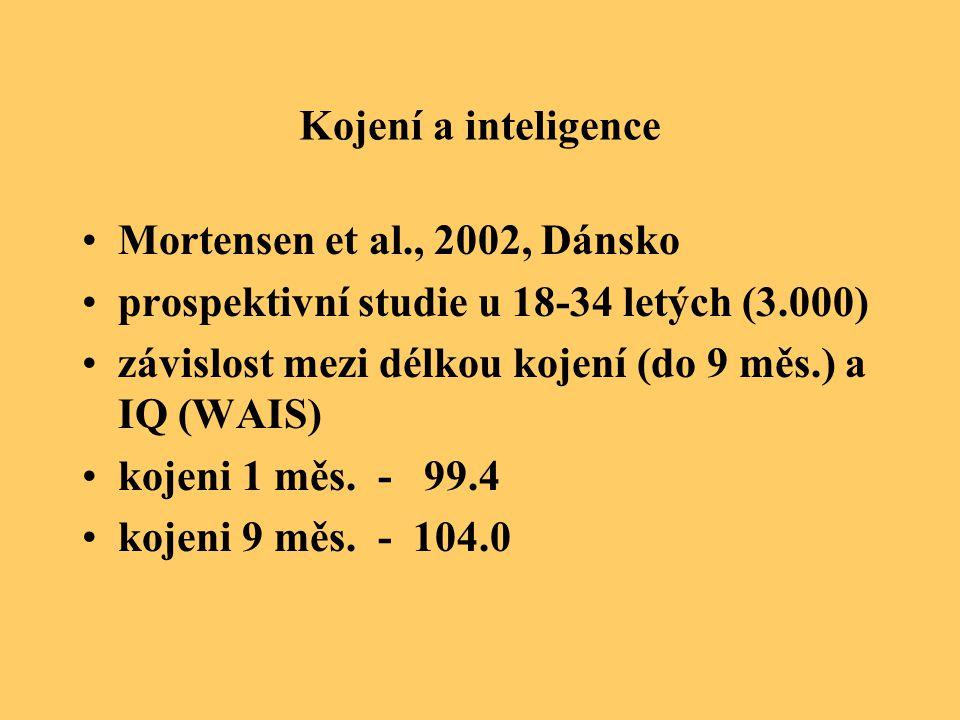 Kojení a inteligence Mortensen et al., 2002, Dánsko prospektivní studie u 18-34 letých (3.000) závislost mezi délkou kojení (do 9 měs.) a IQ (WAIS) ko